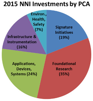 2015 NNI Investments by PCA