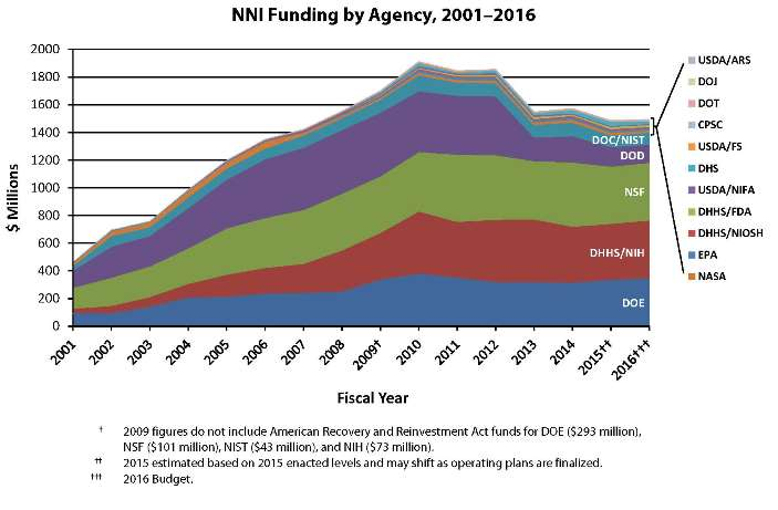 2016 NNI Historical Funding by Agency