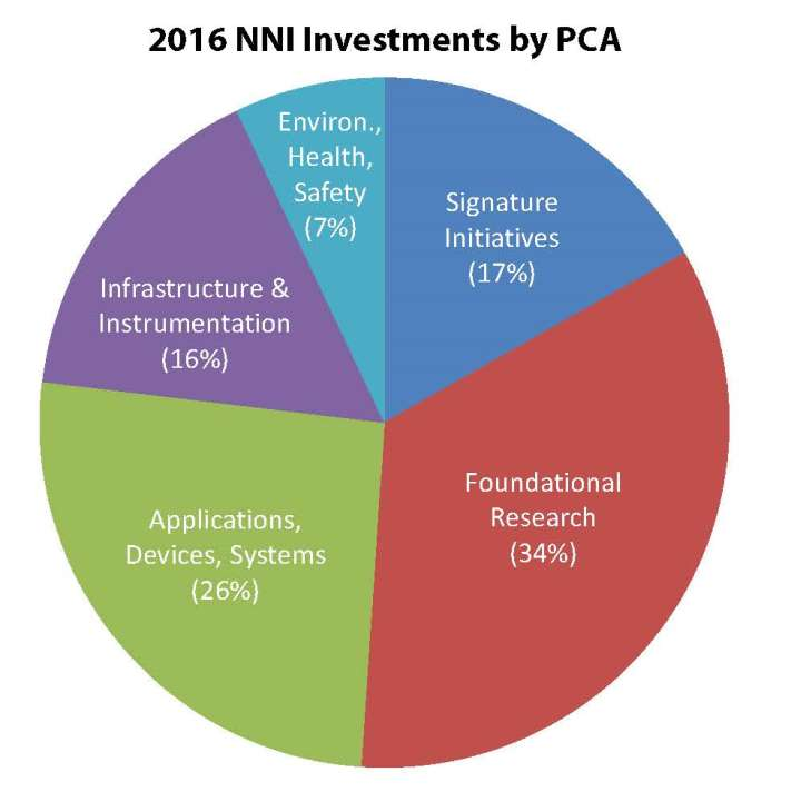 2016 NNI Investments by PCA