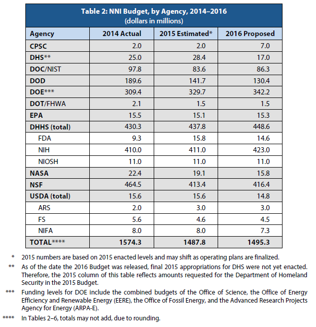 NNI budget by agency FY 2014-2016