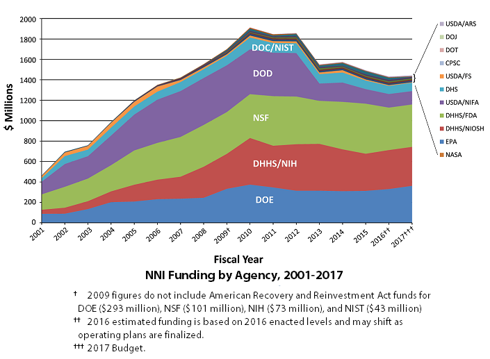 2017 NNI Historical Funding by Agency