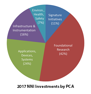 2017 NNI Investments by PCA