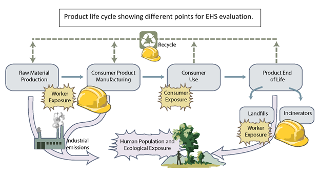 Product life cycle showing different points for EHS evaluation